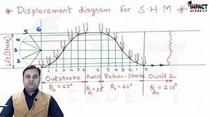 Displacement Diagram For S H M