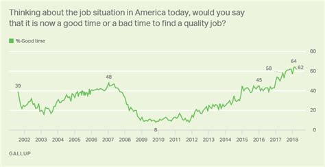 economy gallup historical trends