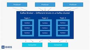 Apache Kafka  What Is Kafka