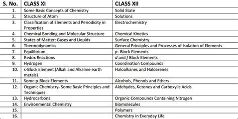 syllabus national eligibility cum entrance test neet ug