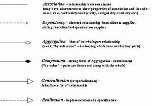 Java - Uml Class Diagram Relationships