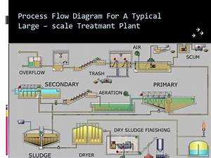 Efflunt Treatment Plant Ppt