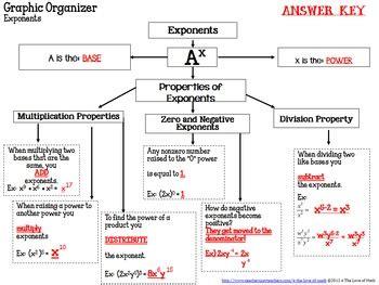 properties  exponents graphic organizer    love
