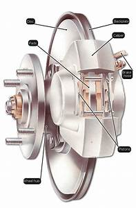 How The Braking System Works