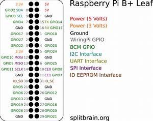 github splitbrain rpibplusleaf raspberry pi b pinout leaf With wiringpi pins