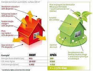Economie D Energie Dans Une Maison : augmenter la valeur de sa maison ecodivers cit ~ Melissatoandfro.com Idées de Décoration