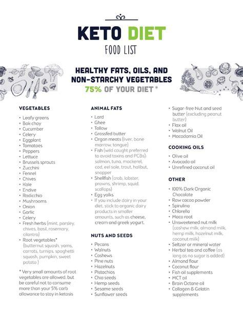 optin keto diet food list the kettle