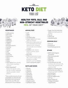 Optin - Keto Diet Food List