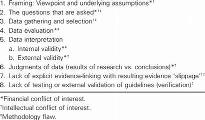 Methodology Flaws Susceptible Guideline Steps Development Conflicts