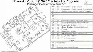 Chevrolet Camaro  2010-2015  Fuse Box Diagrams