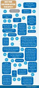 Infographic Flow Chart  Does Your Girlfriend Appear To Be Upset  Tips For Your Boyfriend When He
