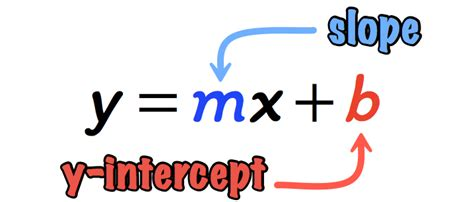 slope intercept form of a line y mx b