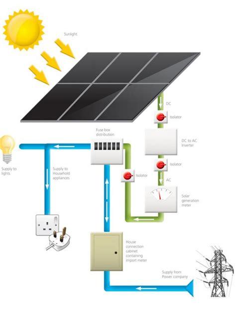 Solar Panel Grid Tie Electric Meter Diynot Forums