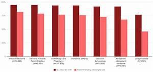 Health IT Quick Stats