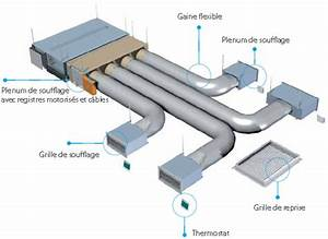 Clim Reversible Gainable : pompe a chaleur gainable prix ~ Edinachiropracticcenter.com Idées de Décoration