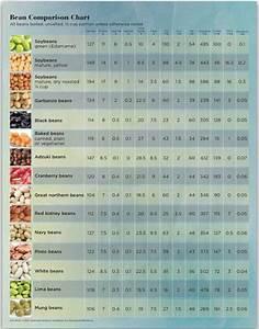 Nutrient Density Chart Beans Peas Nutrition Comparison Chart Nutrition Chart