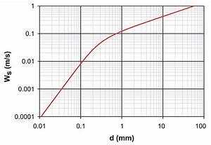 Schwerebeschleunigung Berechnen : absinkgeschwindigkeit ~ Themetempest.com Abrechnung