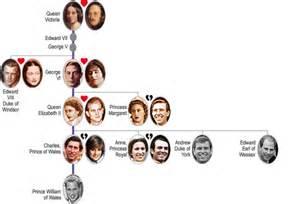 Queen Elizabeth II Family Tree