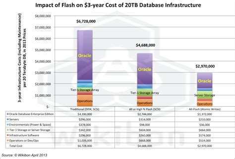 cost of a flash and hyperscale changing database and system design forever wikibon