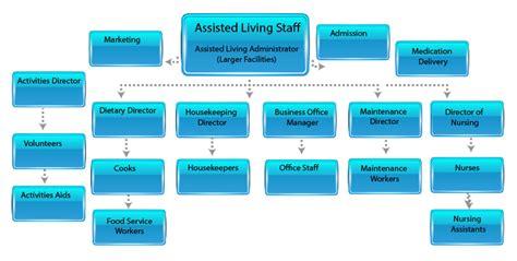 New assisted Living Vs Nursing Home assisted Living Vs ...