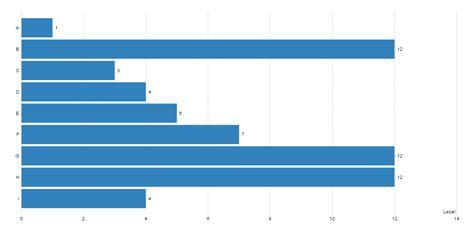horizontal bar chart mandrill primer