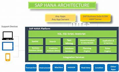 Sap Hana Difference Between Architecture Rdbms Traditional