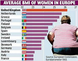 British Women Don 39 T Mind Being Europe 39 S Biggest It 39 S