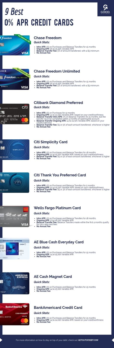 If you get a 0% balance transfer card with a credit limit of $8,000, it would make the most sense to transfer the balances of card 1 and card 3, since they carry the highest interest rates. 0% APR Credit Card Offers: Top 9 Picks - Get Out Of Debt | Credit card, Credit card offers ...