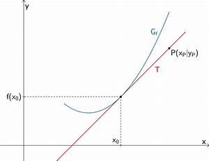 Tangentensteigung Berechnen : 1 5 1 die ableitung mathelike ~ Themetempest.com Abrechnung