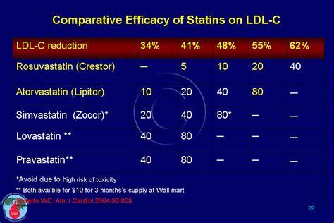 statins benefits cadi