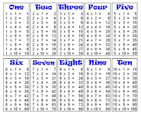 Best 25+ Multiplication Table 1 10 Ideas Only On Pinterest