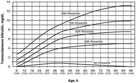 Indirect Bilirubin Levels In Adults Play Sex Picture