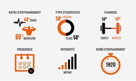 programme entrainement musculation s 232 che perte de poids
