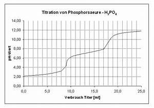 Ph Wert Berechnen Pks : illumina titration von phosphors ure ~ Themetempest.com Abrechnung
