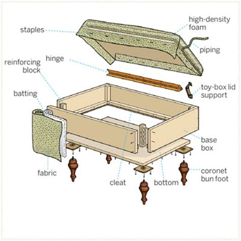 how to upholster an ottoman storage ottoman building plans pdf woodworking
