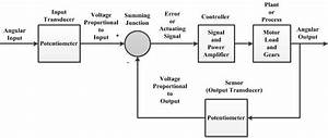 Antenna Design In Matlab Block Diagram Of Control System For Antenna Azimuth