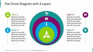 14 Ppt Onion Layer Flat Diagrams To Show Multilevel
