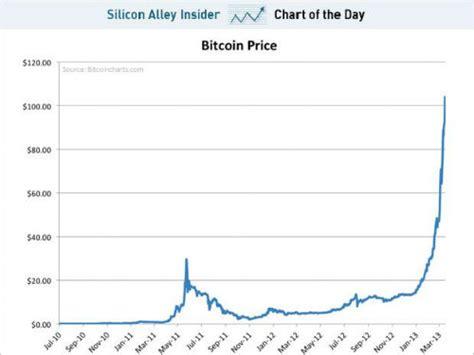 bitcoin  equals  bank innovation