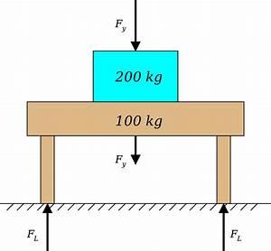 Force Equilibrium