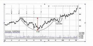 Technical Analysis Of Stock Trends 5