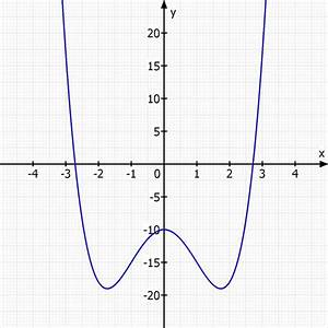 Berechnen Von Nullstellen : nullstellen nullstelle berechnen f x x 4 6x 2 10 mathelounge ~ Themetempest.com Abrechnung