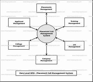 Placement Cell Management System Dataflow Diagram  Dfd