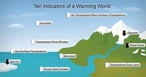 File Diagram Showing Ten Indicators Of Global Warming Png