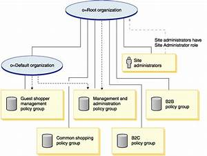 Access Control Policies And Policy Group Structure