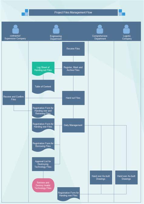 project file management flowchart