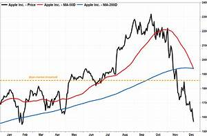 Apple S Death Cross Is First In 3 Years And The Last