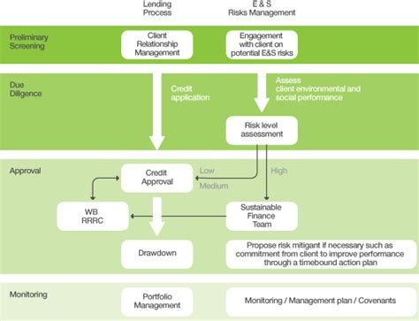 Project Management Sle by Escalation Flowchart Flowchart In Word