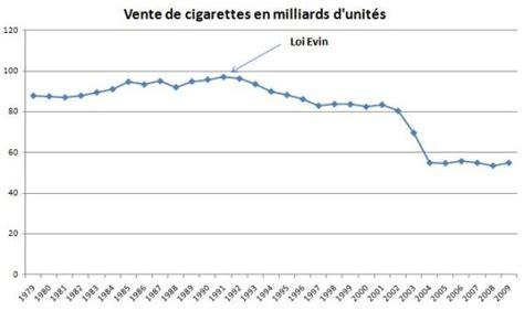Image Result For Tabac Sécurité Routière Quand La Politique Donne Des Résultats