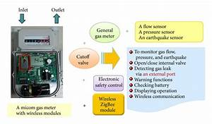 Components And Functions Of Micom Gas Meter With Zigbee Module