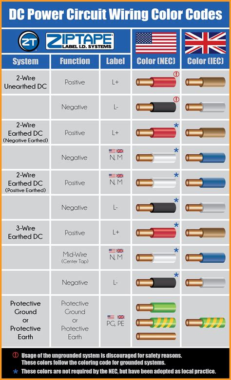 Infographic Power Circuit Wiring Color Codes